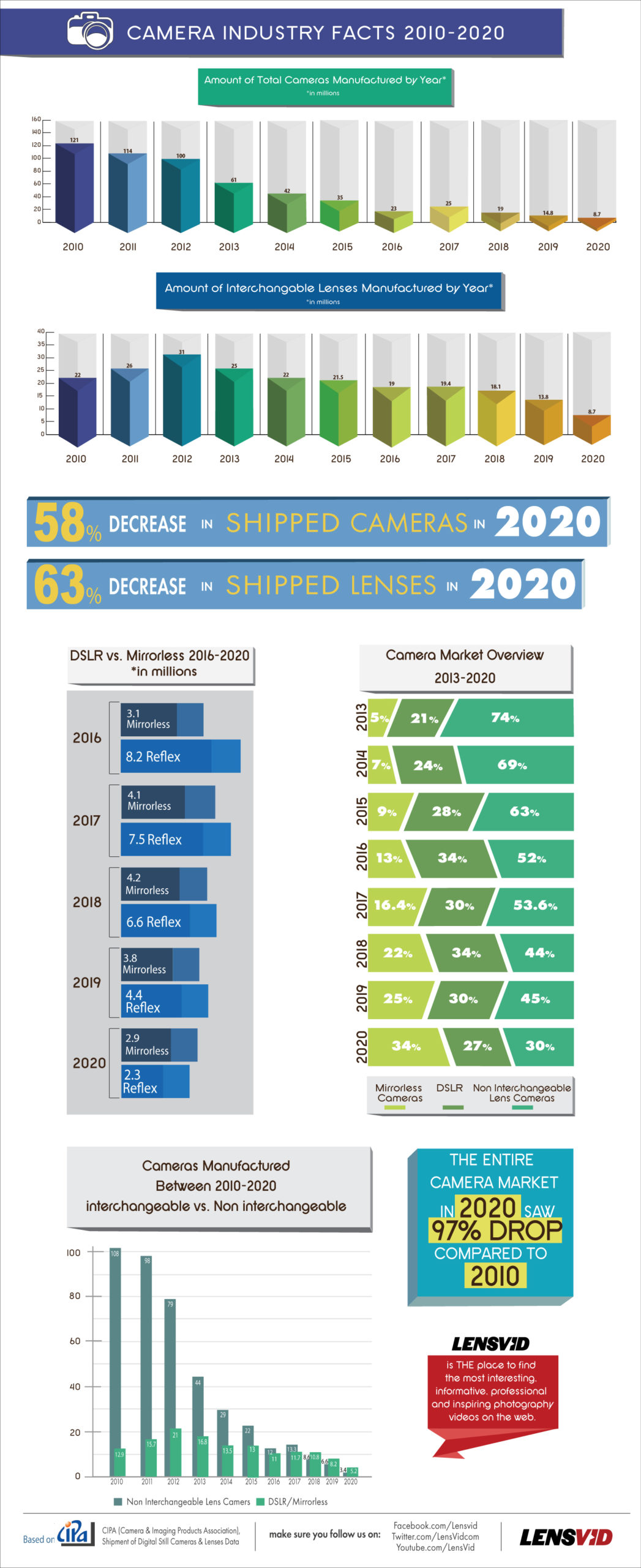 infographics 2020 scaled